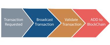 How Blockchain Transaction Works