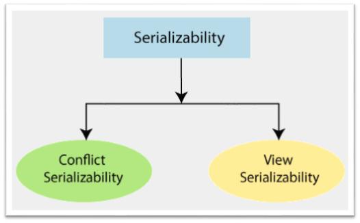 Types of Serializability