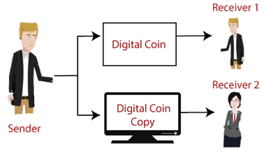 situation of paying the amount by using digital cash