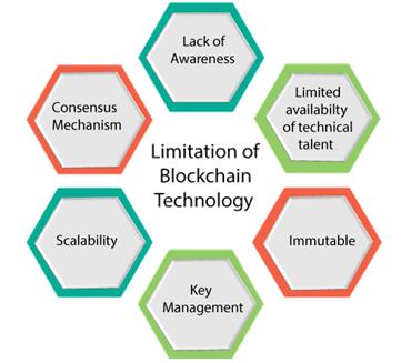 Blockchain Limitations