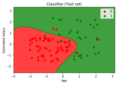 Visualizing the Test set results: