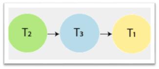 Precedence graph equivalent