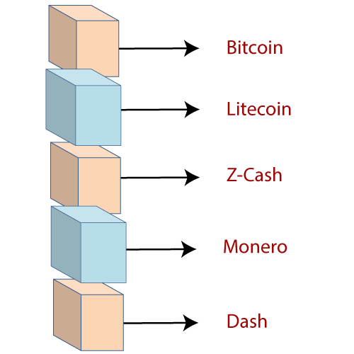 various types of cryptocurrencies