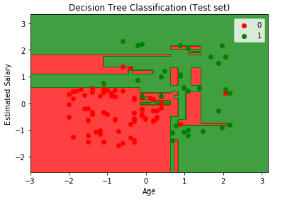 visualize the Test Set results