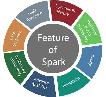 2. Apache Spark