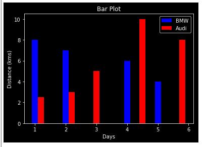 A bar plot