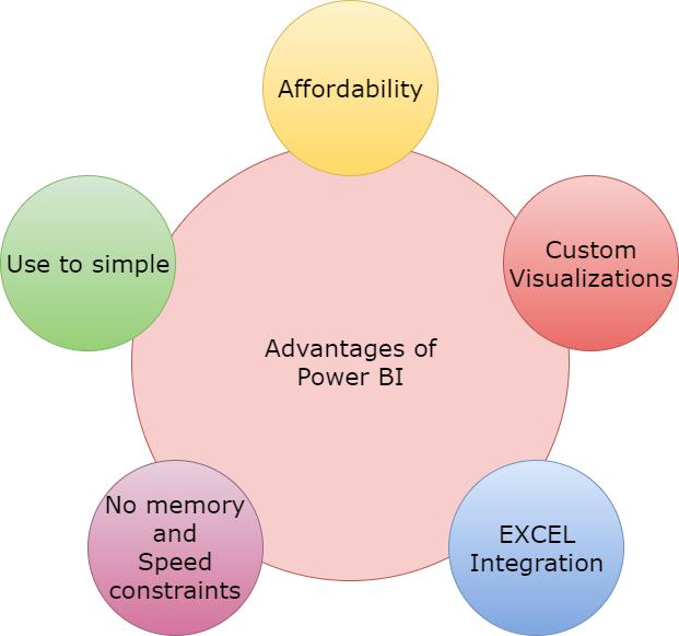 Advantages of Power BI