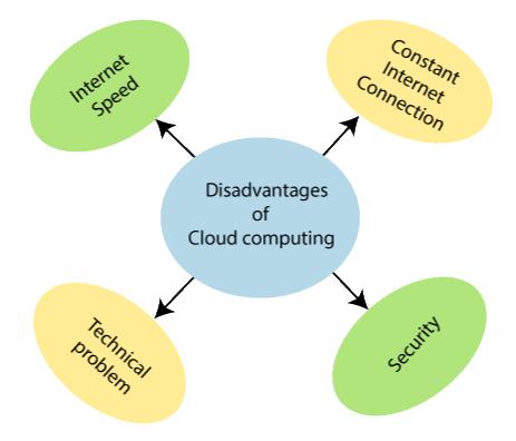 Advantages of cloud computing 1