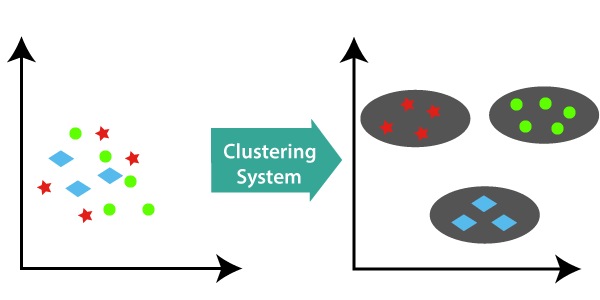 Hierarchical Clustering Algorithm in ML