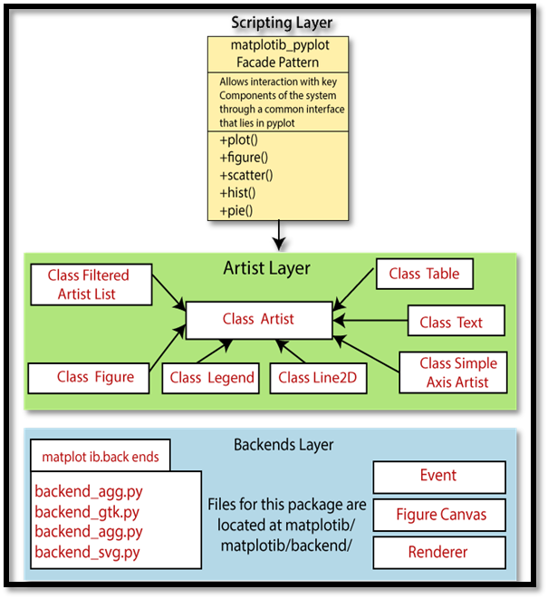 Backend Layer