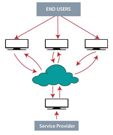 Cloud Computing Tutorial 1