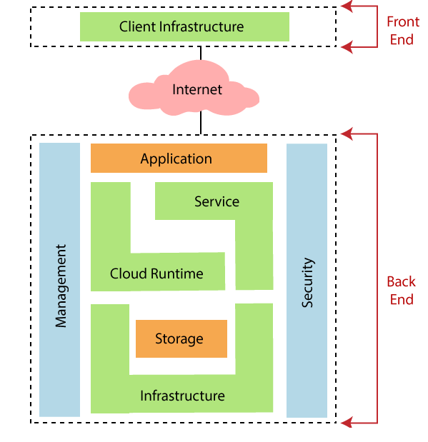 Cloud Computing Tutorial 2