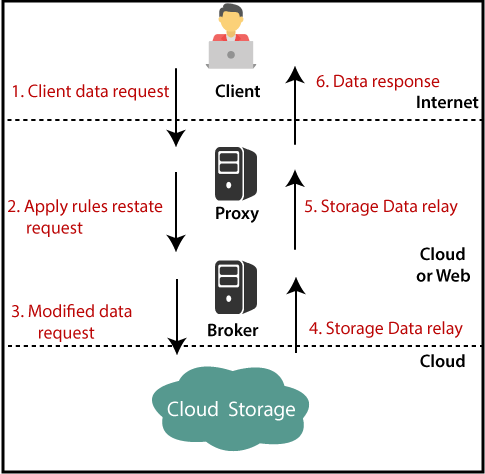 Cloud computing security 1