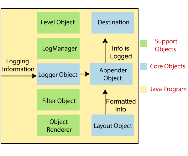 Core Objects