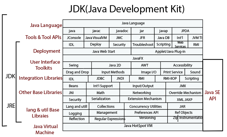 Difference between JDK JRE JVM