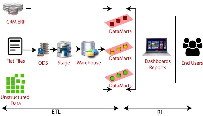 ETL architecture