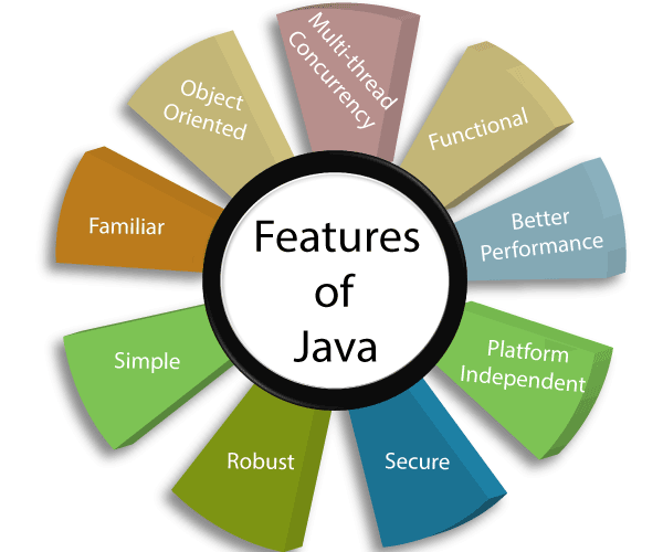 Features of Java