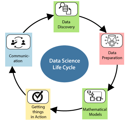Life Cycle of Data Science