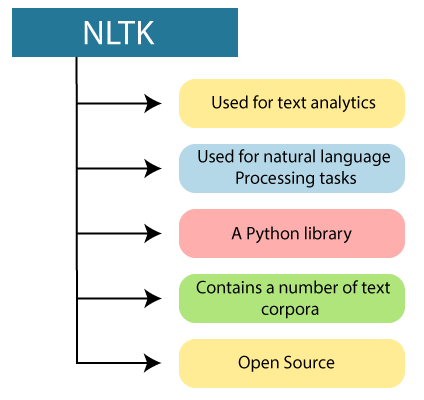 NLTK (Natural Language Toolkit)