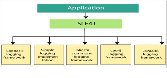 SLF4J