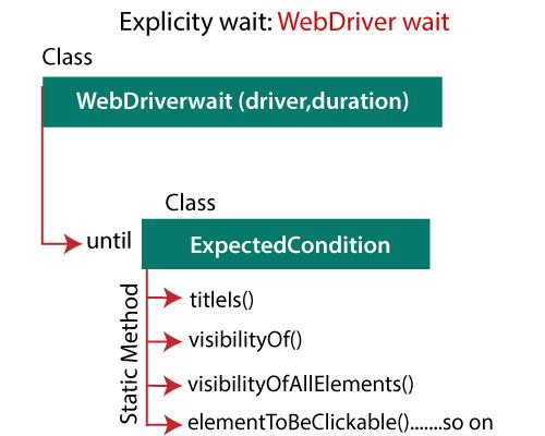 Selenium Web driver Wait Statements 1