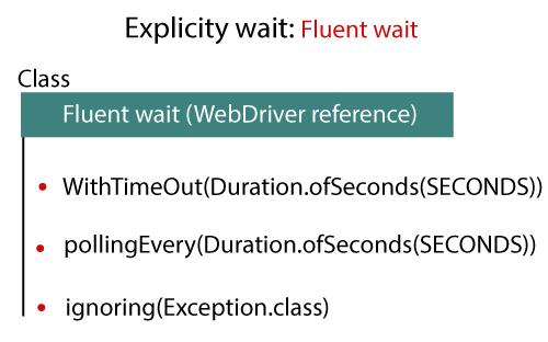 Selenium Web driver Wait Statements 2