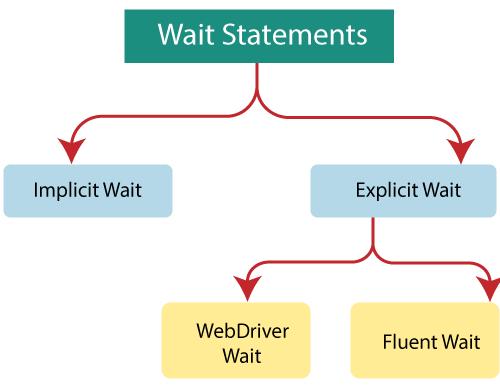 Selenium Web driver Wait Statements
