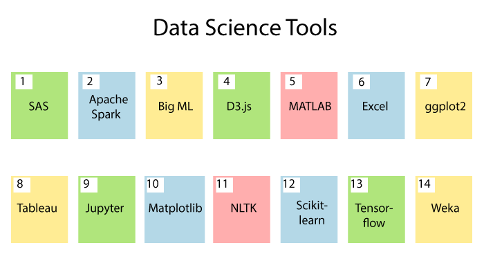 Tools of Data Science