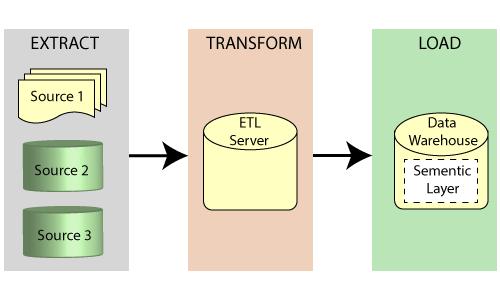 Types of ETL