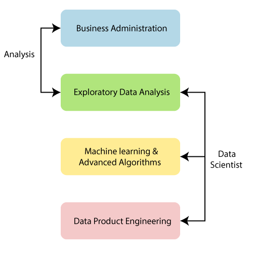 Types of jobs in Data Sciences