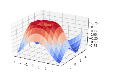 dimensional surface plots with Python