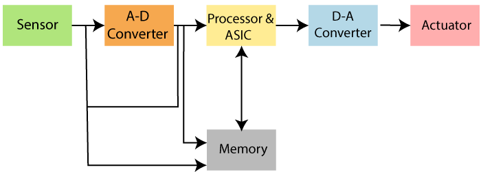 Structure of Embedded System