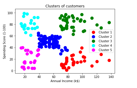 we will visualize the clusters of customers