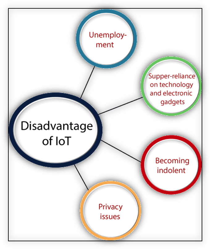 Advantages Disadvantages of IoT 1