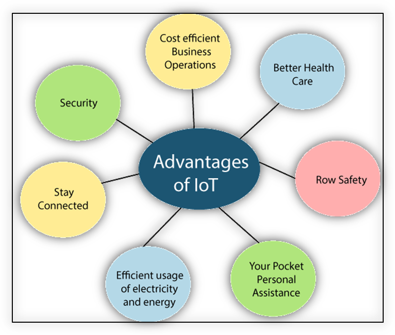 Advantages Disadvantages of IoT