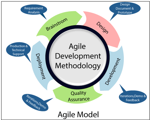Agile Model in Software Engineering