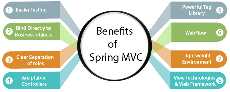 Benefits of Spring Web MVC