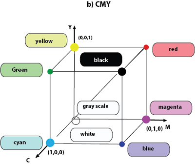 Color Model 4