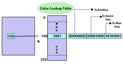 Color Model 5