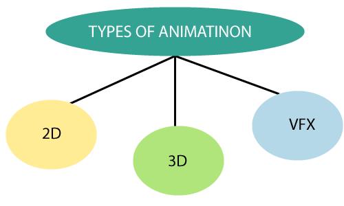 Computer Animation 1