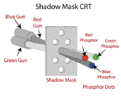 Shadow-Mask Method