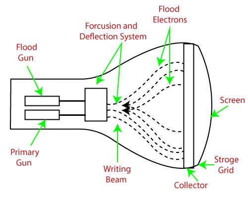 Direct View Storage Tube