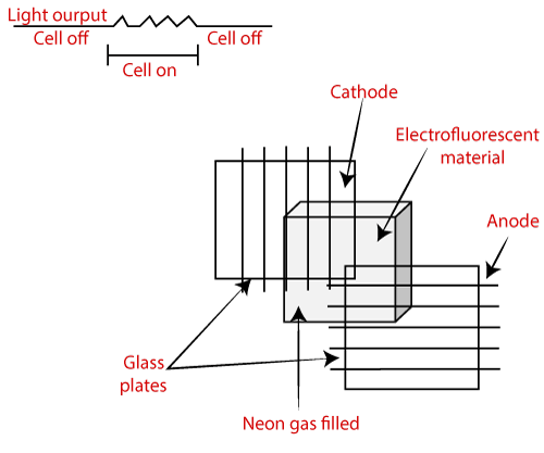 Components of Plasma display