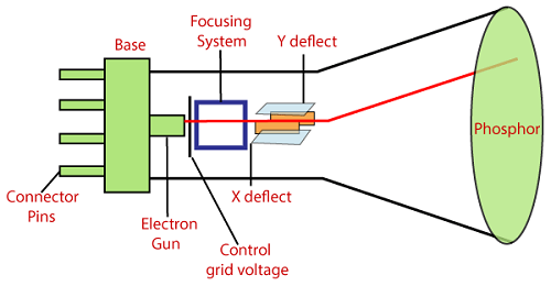 Display Devices: Cathode-ray Tube