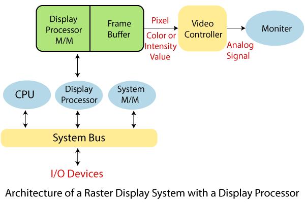 Display Processor 1