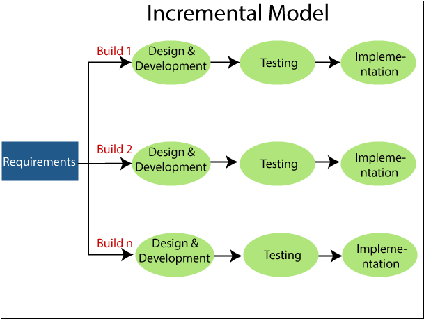 Incremental Model In Software Engineering Tutorial And Example