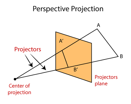 Projection 1