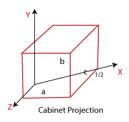 Projection 12