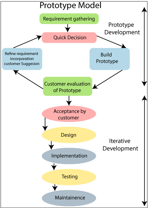 Prototype Model In Software Engineering Tutorial And Example