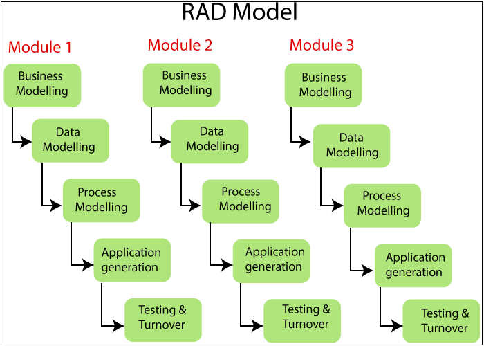 RAD Model in Software Engineering